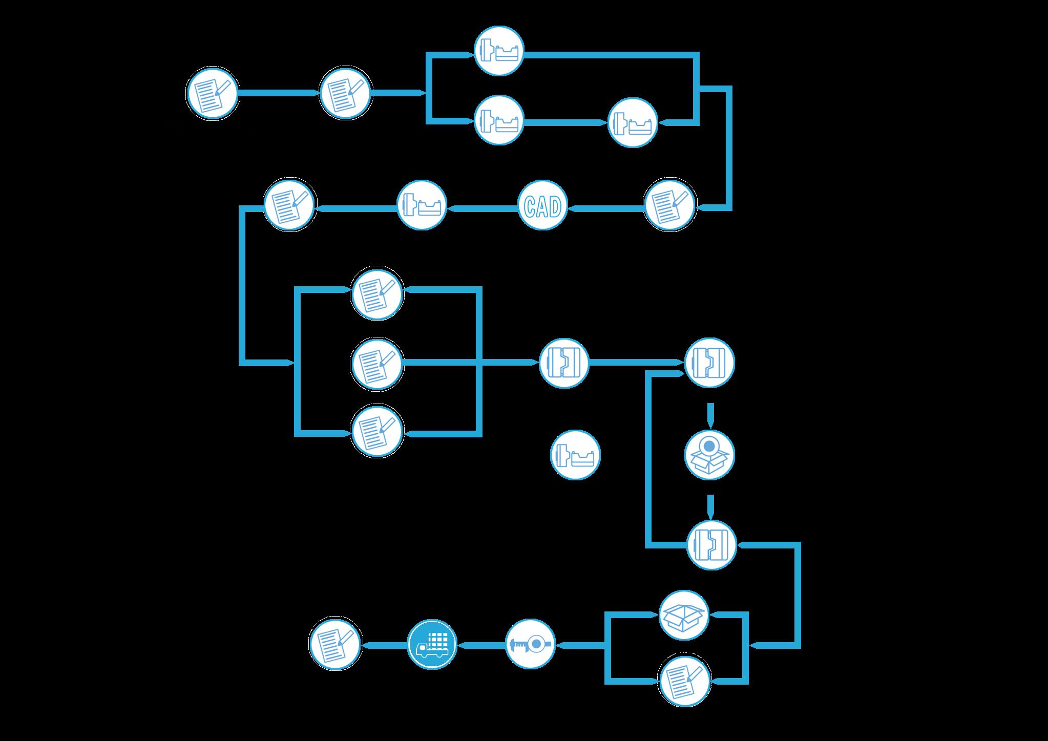 Mold Design Procedure